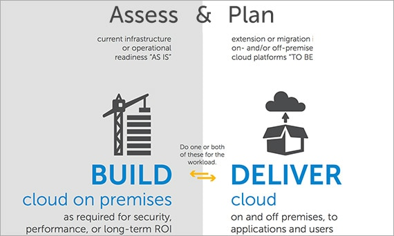 Consult with Dell to create a cloud plan